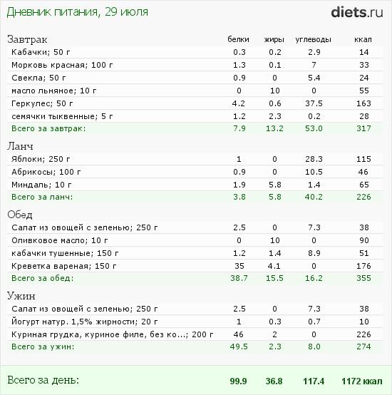 http://www.diets.ru/data/dp/2012/0729/520909.png?rnd=3162