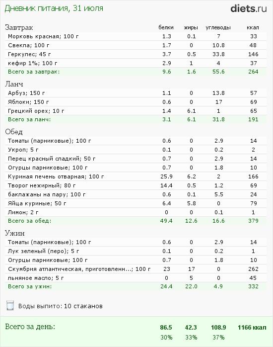 http://www.diets.ru/data/dp/2012/0731/588979.png?rnd=9705