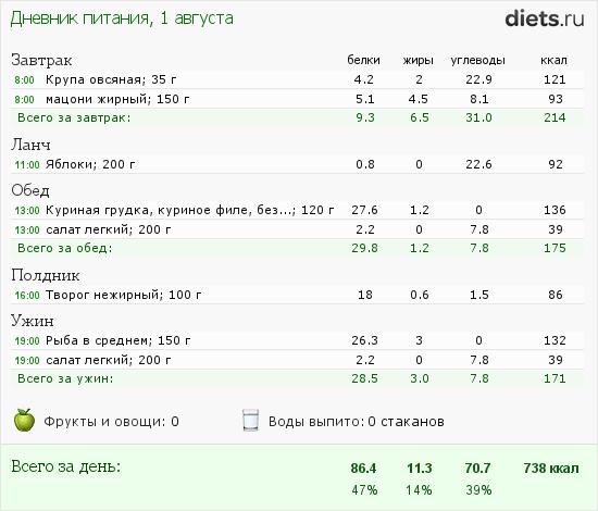 диета на 6 месяцев похудеть