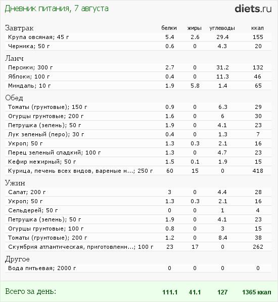 http://www.diets.ru/data/dp/2012/0807/465957.png?rnd=3430