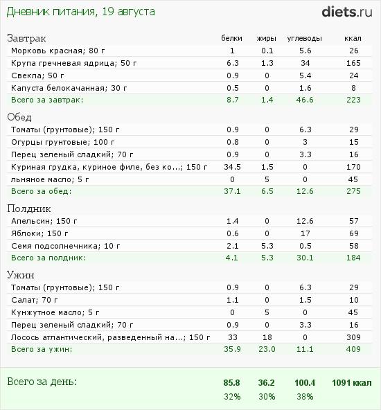 http://www.diets.ru/data/dp/2012/0819/622114.png?rnd=5856
