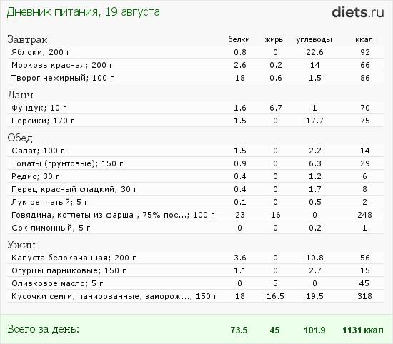 http://www.diets.ru/data/dp/2012/0819/622758.png?rnd=4608