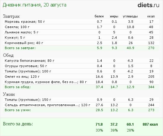 http://www.diets.ru/data/dp/2012/0820/472992.png?rnd=4262