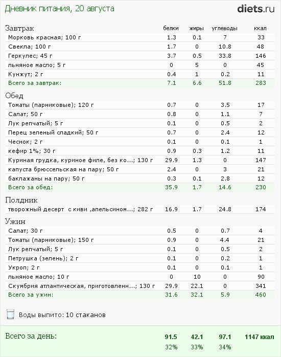 http://www.diets.ru/data/dp/2012/0820/588979.png?rnd=3013