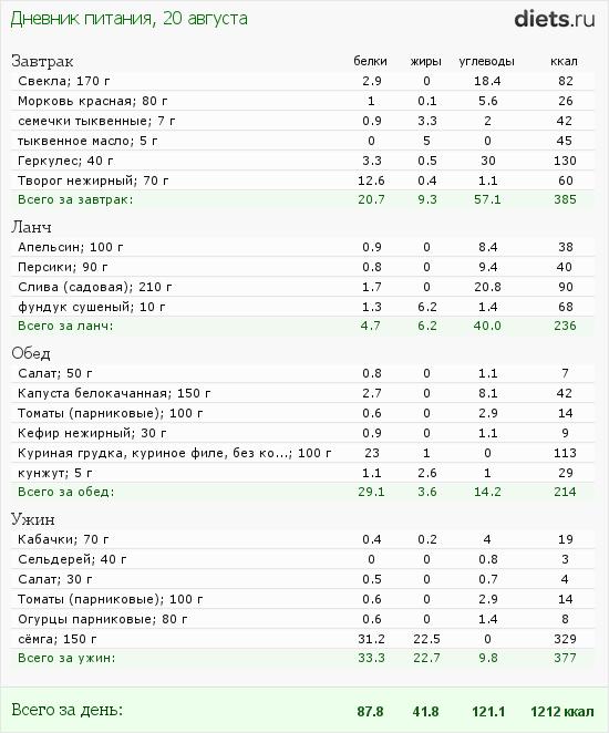 http://www.diets.ru/data/dp/2012/0820/610106.png?rnd=7511