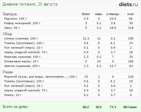 http://www.diets.ru/data/dp/2012/0820/617239.png?rnd=3945