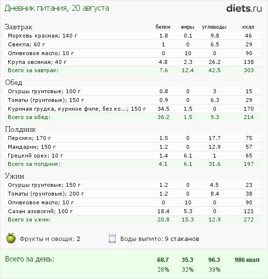 http://www.diets.ru/data/dp/2012/0820/620326.png?rnd=6879