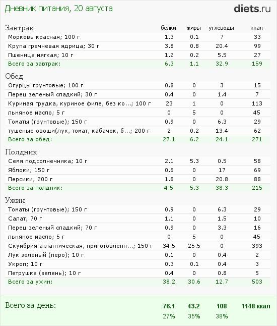http://www.diets.ru/data/dp/2012/0820/622114.png?rnd=4111