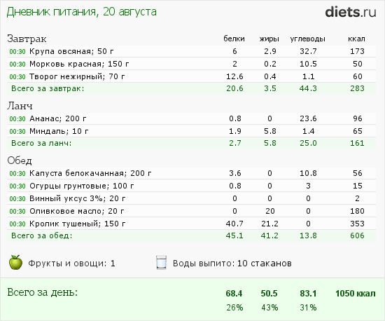 http://www.diets.ru/data/dp/2012/0820/622758.png?rnd=1897