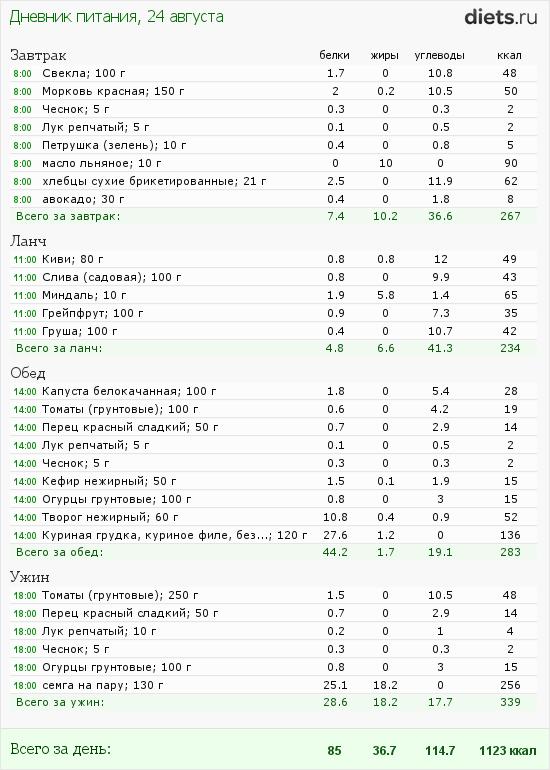 http://www.diets.ru/data/dp/2012/0824/460319.png?rnd=4545