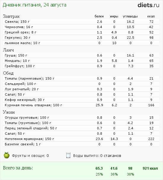 http://www.diets.ru/data/dp/2012/0824/627842.png?rnd=464