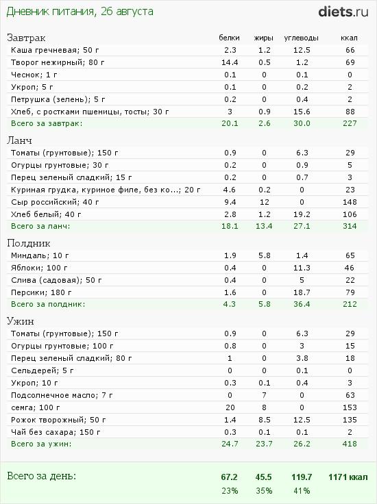 http://www.diets.ru/data/dp/2012/0826/623636.png?rnd=5461
