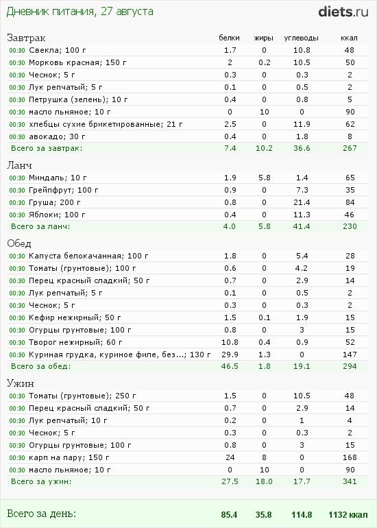 http://www.diets.ru/data/dp/2012/0827/460319.png?rnd=8057