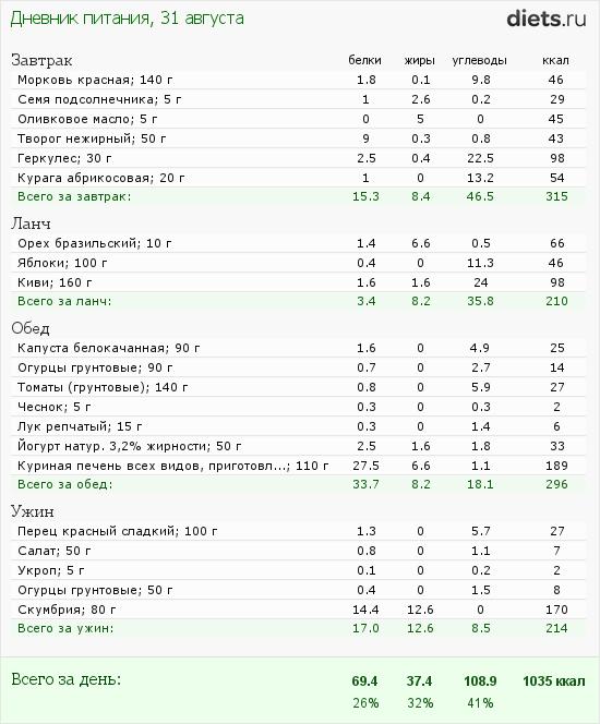 http://www.diets.ru/data/dp/2012/0831/623636.png?rnd=3087