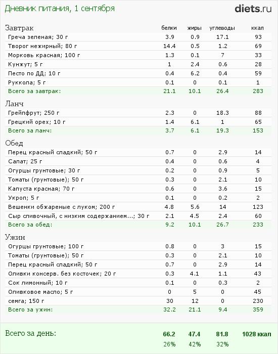 http://www.diets.ru/data/dp/2012/0901/623636.png?rnd=2987