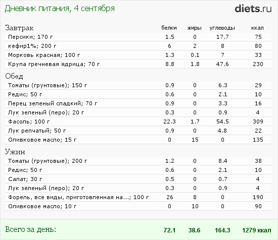http://www.diets.ru/data/dp/2012/0904/617239.png?rnd=5580