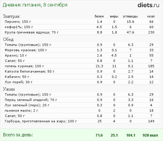 http://www.diets.ru/data/dp/2012/0908/617239.png?rnd=5975
