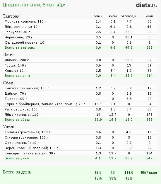 http://www.diets.ru/data/dp/2012/0908/623636.png?rnd=2163