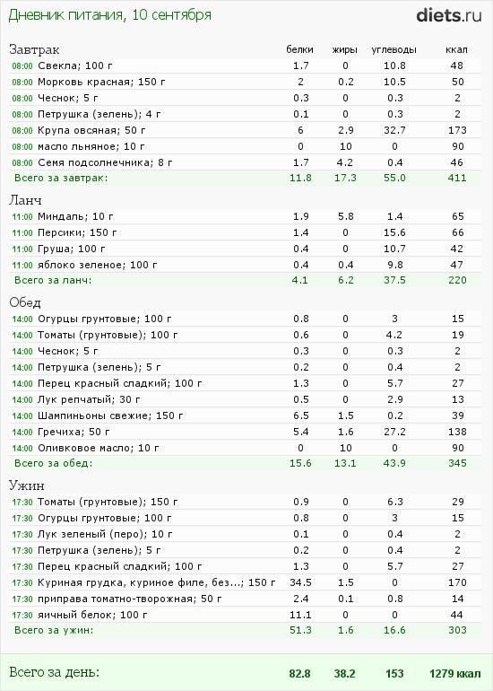 http://www.diets.ru/data/dp/2012/0910/460319.png?rnd=5000