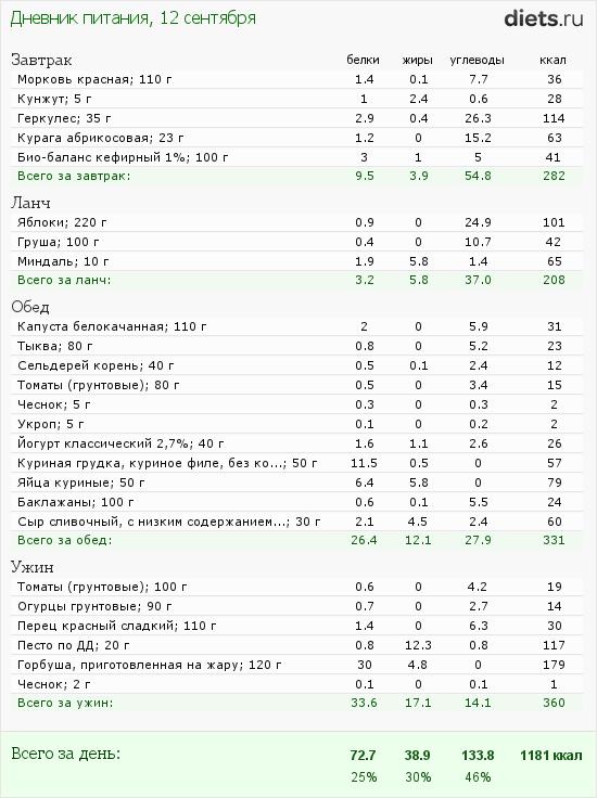 http://www.diets.ru/data/dp/2012/0912/623636.png?rnd=9967
