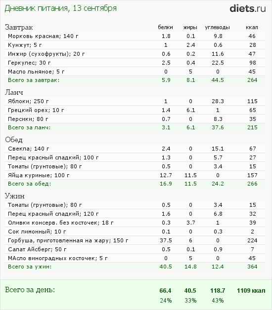 http://www.diets.ru/data/dp/2012/0913/623636.png?rnd=1999