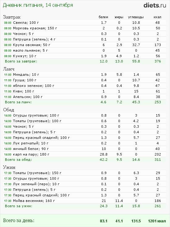 http://www.diets.ru/data/dp/2012/0914/460319.png?rnd=2694