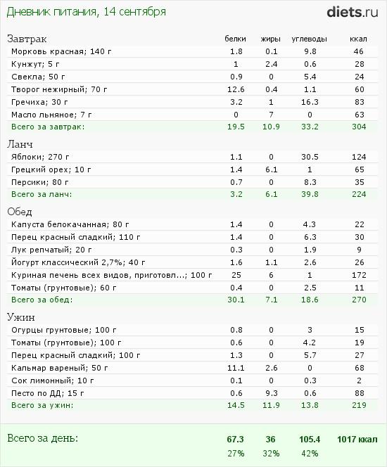 http://www.diets.ru/data/dp/2012/0914/623636.png?rnd=2747