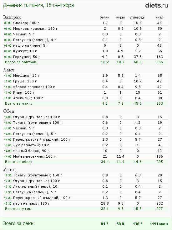 http://www.diets.ru/data/dp/2012/0915/460319.png?rnd=1205