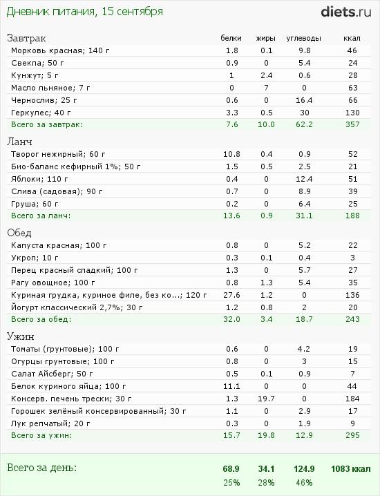 http://www.diets.ru/data/dp/2012/0915/623636.png?rnd=2848