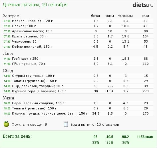http://www.diets.ru/data/dp/2012/0919/621331.png?rnd=8425