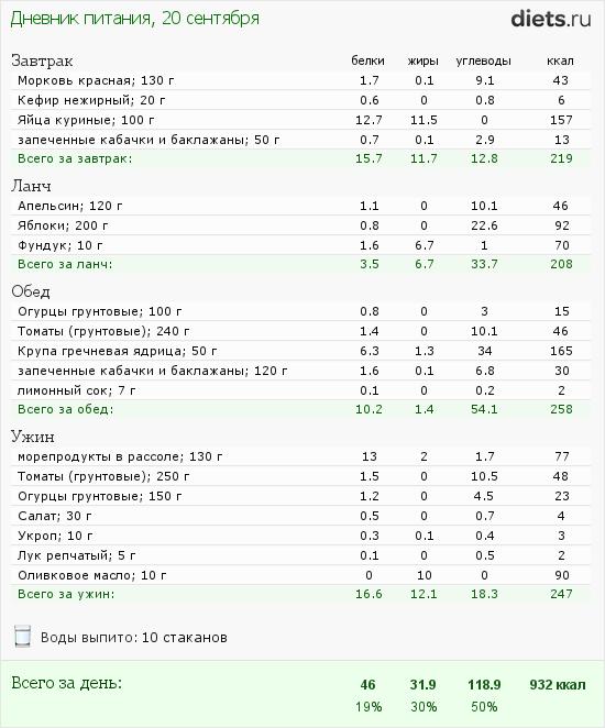 http://www.diets.ru/data/dp/2012/0920/458164.png?rnd=8333