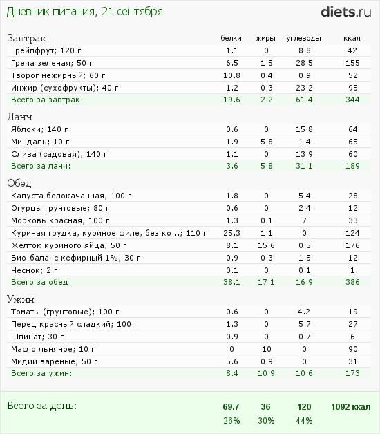 http://www.diets.ru/data/dp/2012/0921/623636.png?rnd=4747