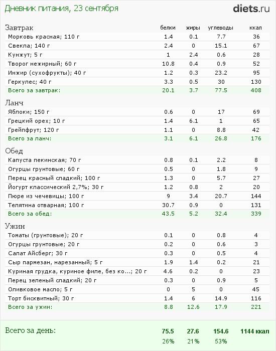 http://www.diets.ru/data/dp/2012/0923/623636.png?rnd=4710