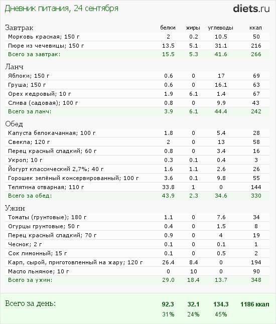 http://www.diets.ru/data/dp/2012/0924/623636.png?rnd=3567