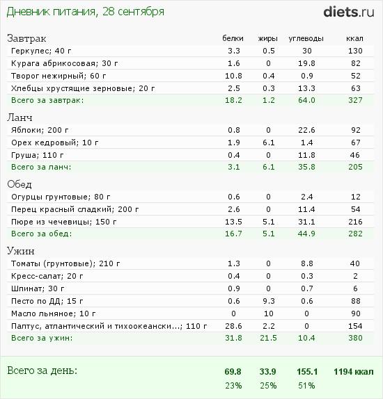 http://www.diets.ru/data/dp/2012/0928/623636.png?rnd=3486
