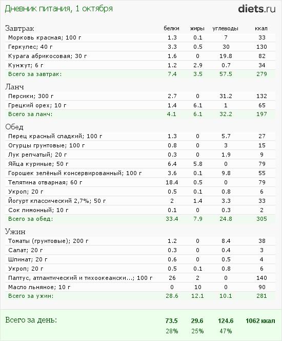 http://www.diets.ru/data/dp/2012/1001/623636.png?rnd=8410