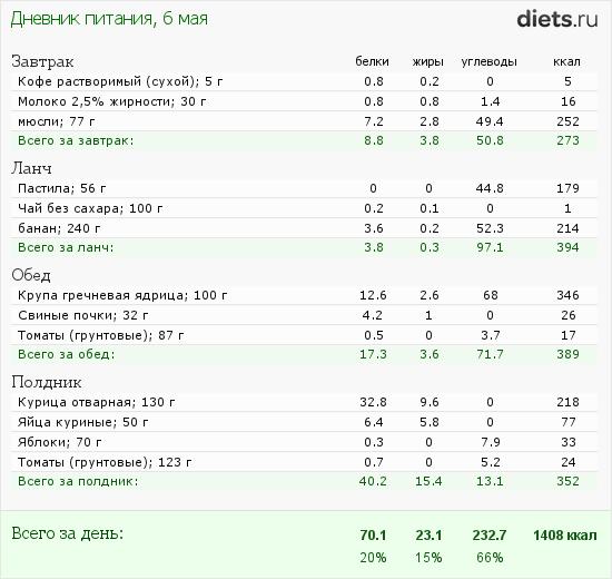 калорийность капучино без сахара нашей статье про