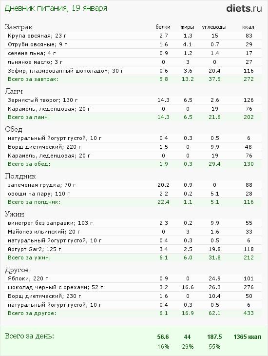 Полная кремлевская диета с таблицей и меню  Food and Health