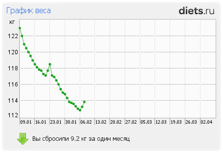 http://www.diets.ru/data/graph/2012/0208/397219t1pt.png