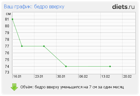 http://www.diets.ru/data/graph/2012/0217/397219t10pall.png
