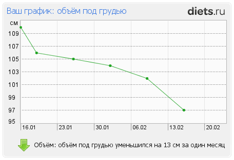 http://www.diets.ru/data/graph/2012/0217/397219t12pall.png