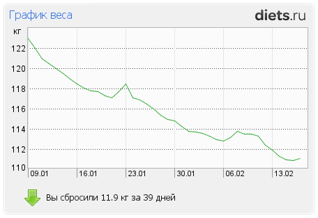 http://www.diets.ru/data/graph/2012/0217/397219t1pall.png