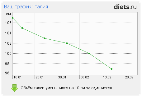 http://www.diets.ru/data/graph/2012/0217/397219t2pall.png