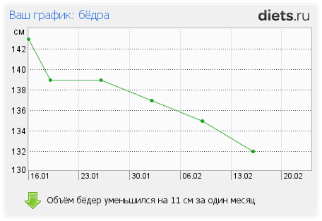 http://www.diets.ru/data/graph/2012/0217/397219t3pall.png