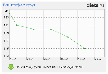 http://www.diets.ru/data/graph/2012/0217/397219t4pall.png