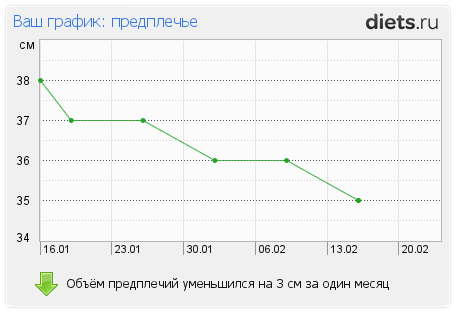 http://www.diets.ru/data/graph/2012/0217/397219t7pall.png
