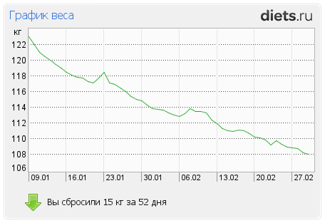 http://www.diets.ru/data/graph/2012/0301/397219t1pall.png