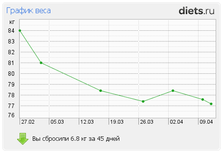 http://www.diets.ru/data/graph/2012/0412/455489t1pall.png