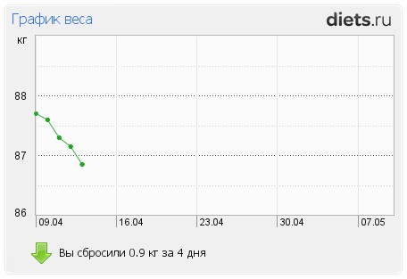 http://www.diets.ru/data/graph/2012/0413/480315t1pm.png