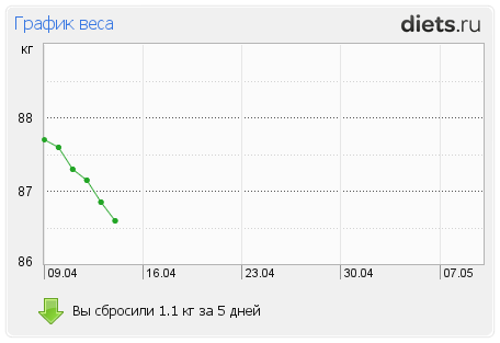 http://www.diets.ru/data/graph/2012/0415/480315t1pm.png